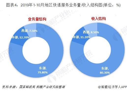 图表4:2019年1-10月地区快递服务业务量/收入结构图(单位:%)