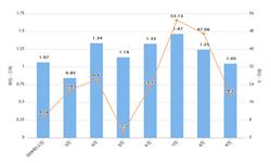 2019年前9月黑龙江省塑料制品产量及增长情况分析