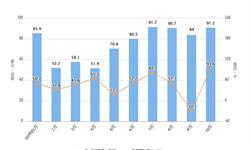 2019年10月我国食用植物油进口量及金额增长情况分析