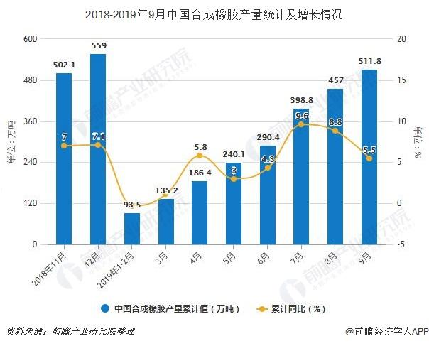 2018-2019年9月中国合成橡胶产量统计及增长情况