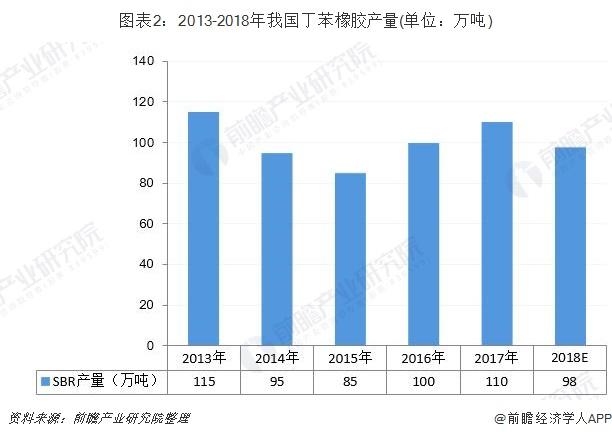 图表2:2013-2018年我国丁苯橡胶产量(单位:万吨)