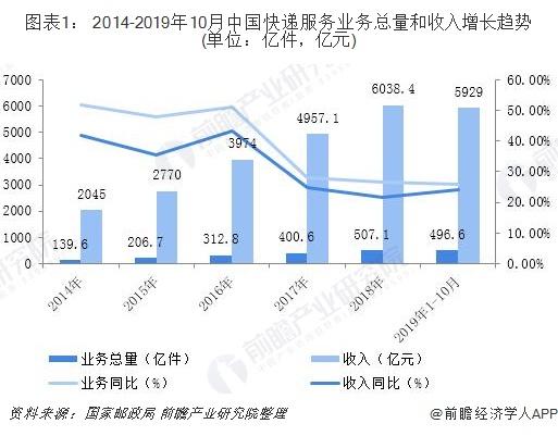 图表1: 2014-2019年10月中国快递服务业务总量和收入增长趋势(单位:亿件,亿元)