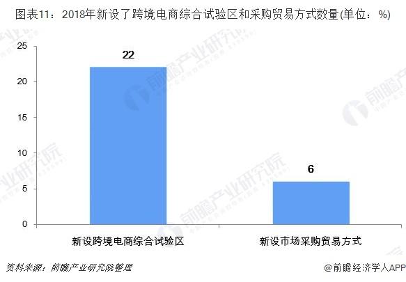 图表11:2018年新设了跨境电商综合试验区和采购贸易方式数量(单位:%)
