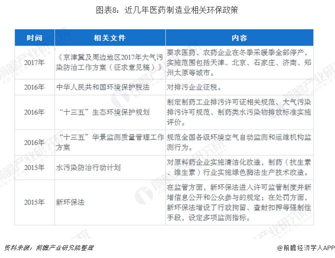 图表8:近几年医药制造业相关环保政策