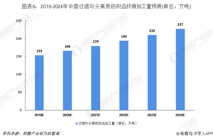 图表6:2019-2024年中国过滤与分离用纺织品纤维加工量预测(单位:万吨)