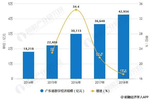 2014-2018年广东省数字经济规模统计及增长情况