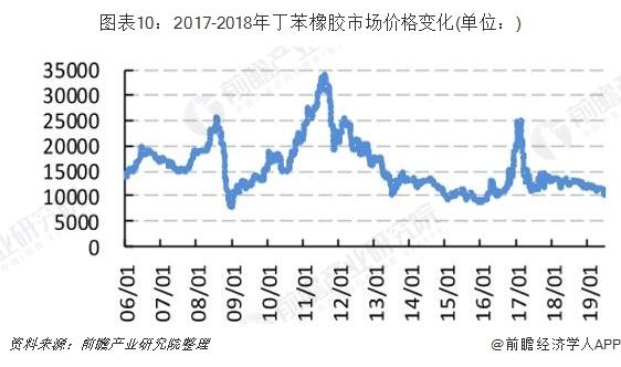 图表10:2017-2018年丁苯橡胶市场价格变化(单位:)