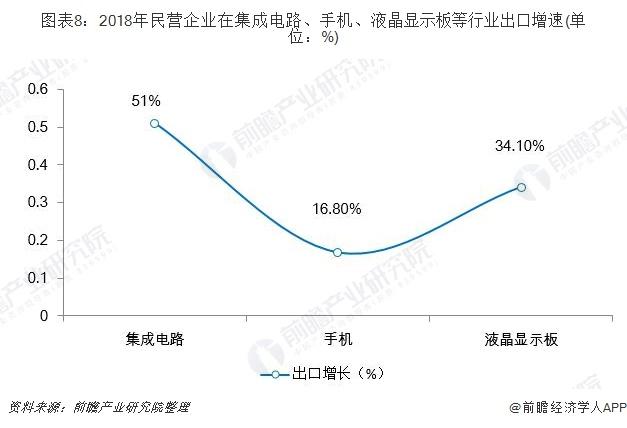 图表8:2018年民营企业在集成电路、手机、液晶显示板等行业出口增速(单位:%)