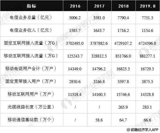2016-2019年前8月广东省基础电信业运行情况