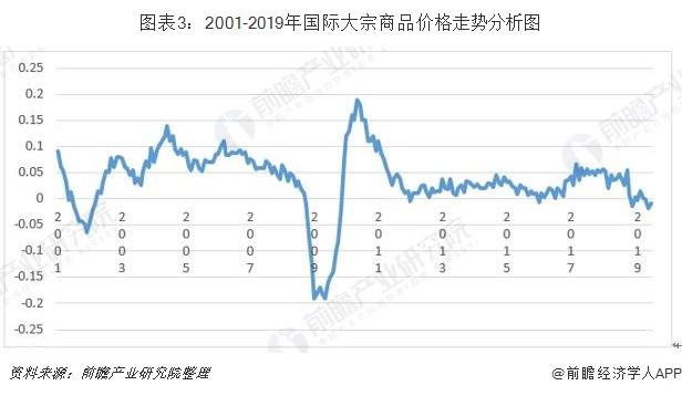 图表3:2001-2019年国际大宗商品价格走势分析图