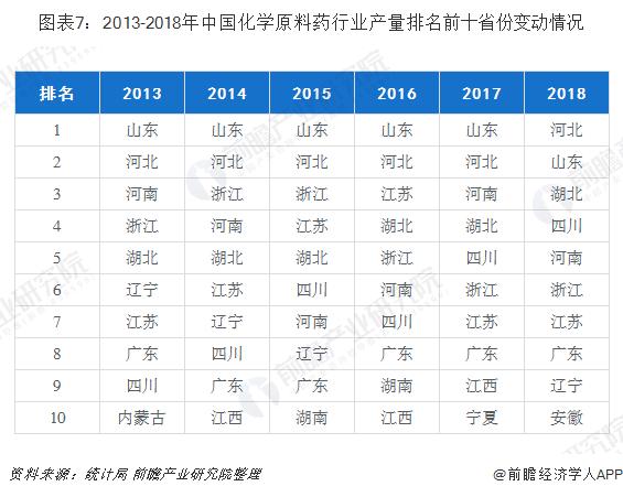 图表7:2013-2018年中国化学原料药行业产量排名前十省份变动情况