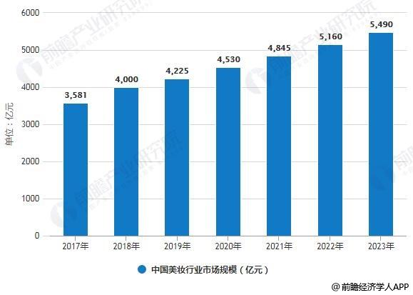 2017-2023年中国美妆行业市场规模统计情况及预测
