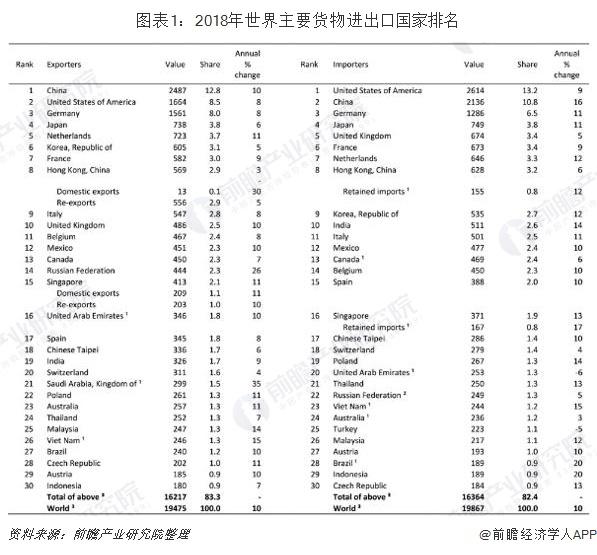 图表1:2018年世界主要货物进出口国家排名