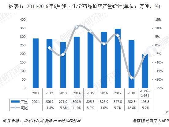 图表1:2011-2019年9月我国化学药品原药产量统计(单位:万吨,%)