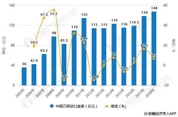 2005-2018年中国刀具进出口金额统计及增长情况