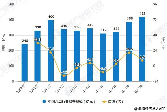 2009-2018年中国刀具行业消费规模统计及增长情况