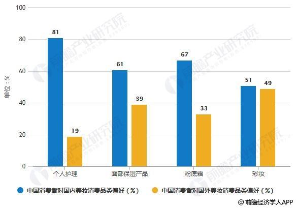 2018年中国消费者对不同美妆消费品类原产地偏好分析情况