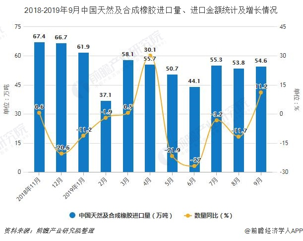 2018-2019年9月中国天然及合成橡胶进口量、进口金额统计及增长情况