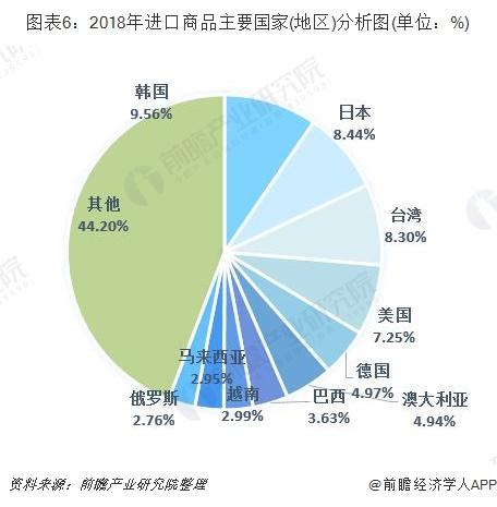 图表6:2018年进口商品主要国家(地区)分析图(单位:%)