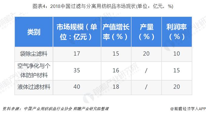 图表4:2018中国过滤与分离用纺织品市场现状(单位:亿元,%)