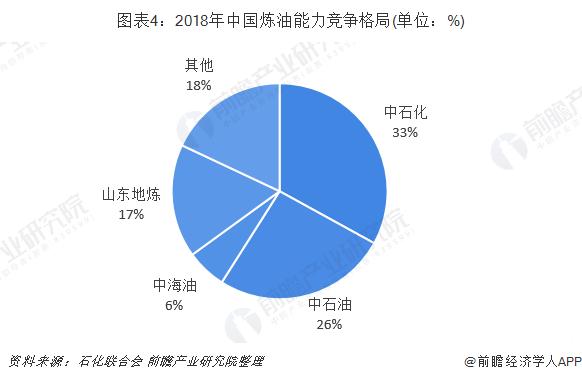 图表4:2018年中国炼油能力竞争格局(单位:%)