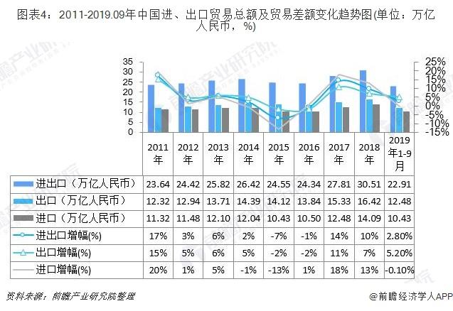 图表4:2011-2019.09年中国进、出口贸易总额及贸易差额变化趋势图(单位:万亿人民币,%)