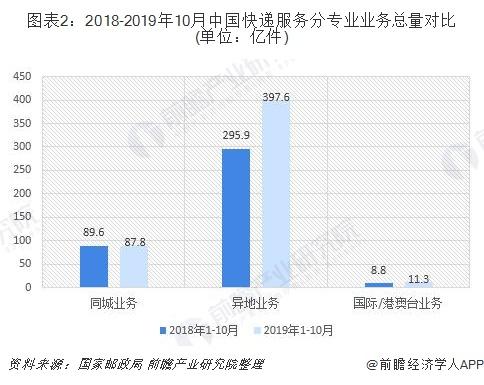 图表2:2018-2019年10月中国快递服务分专业业务总量对比(单位:亿件)