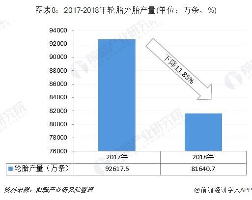 图表8:2017-2018年轮胎外胎产量(单位:万条,%)