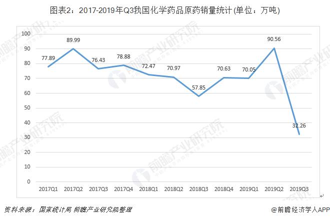 图表2:2017-2019年Q3我国化学药品原药销量统计(单位:万吨)
