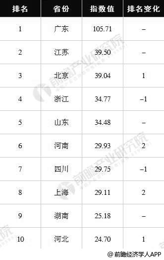 2018年数字中国指数省份前十及排名变化情况