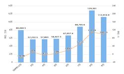 2019年前9月浙江省<em>集成电路</em>产量及增长情况分析