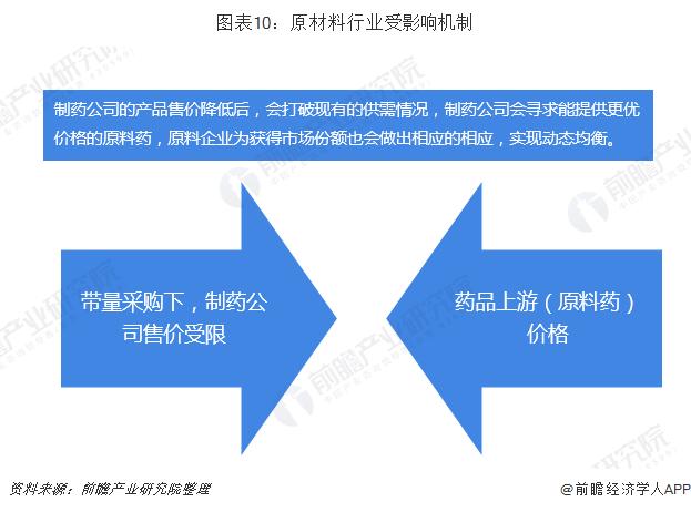 图表10:原材料行业受影响机制