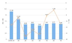 2019年前9月山东省汽车产量及增长情况分析