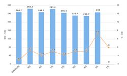 2019年10月全国纱产量及增长情况分析