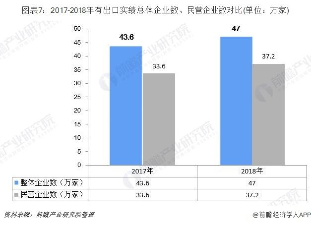 图表7:2017-2018年有出口实绩总体企业数、民营企业数对比(单位:万家)