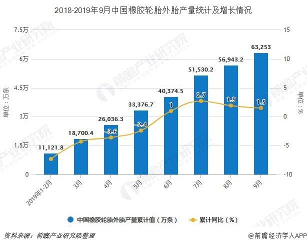 2018-2019年9月中国橡胶轮胎外胎产量统计及增长情况