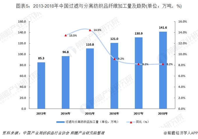 图表5:2013-2018年中国过滤与分离纺织品纤维加工量及趋势(单位:万吨,%)