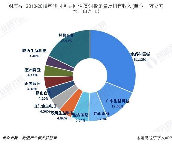 图表4:2010-2018年我国各类刚性覆铜板销量及销售收入(单位:万立方米,百万元)