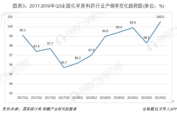 图表3:2017-2019年Q3全国化学原料药行业产销率变化趋势图(单位:%)