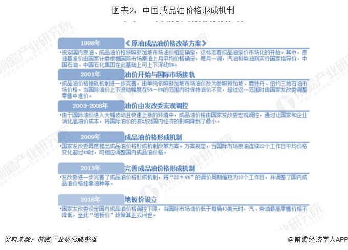 图表2:中国成品油价格形成机制