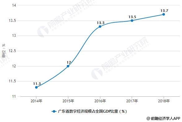 2014-2018年广东省数字经济规模占全国GDP比重统计情况