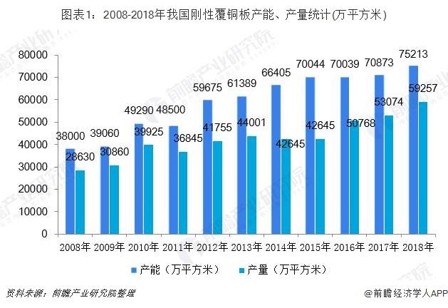 图表1:2008-2018年我国刚性覆铜板产能、产量统计(万平方米)