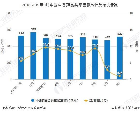 2018-2019年9月中国中西药品类零售额统计及增长情况