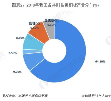 图表2:2018年我国各类刚性覆铜板产量分布(%)