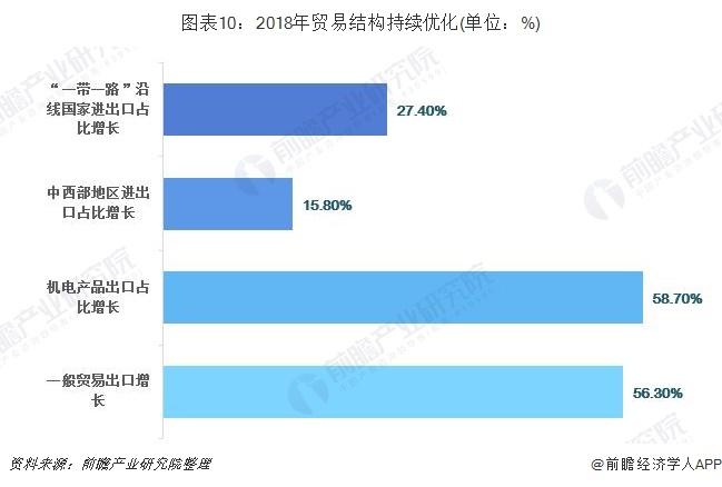 图表10:2018年贸易结构持续优化(单位:%)