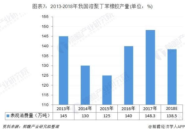 图表7:2013-2018年我国溶聚丁苯橡胶产量(单位:%)
