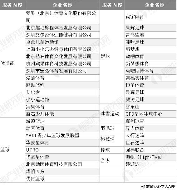 中国各个儿童体育培训服务类型代表性企业分布情况