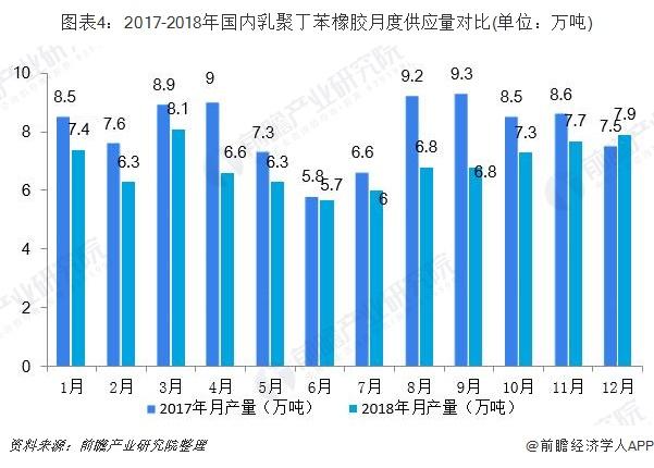 图表4:2017-2018年国内乳聚丁苯橡胶月度供应量对比(单位:万吨)