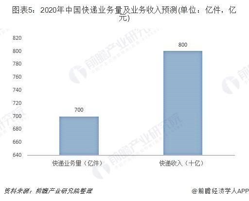 图表5:2020年中国快递业务量及业务收入预测(单位:亿件,亿元)