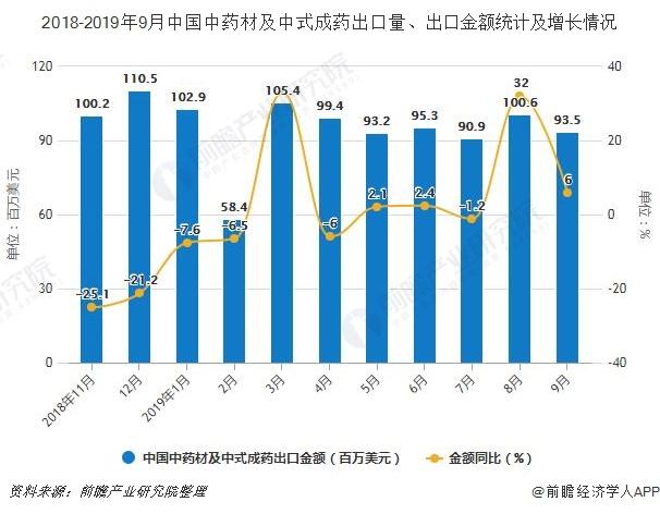 2018-2019年9月中国中药材及中式成药出口量、出口金额统计及增长情况